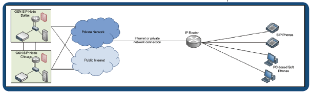 IP PBX For customers with IP router, IP PBX and IP phones. Data: IAD or router passes IP data to LAN via Ethernet.