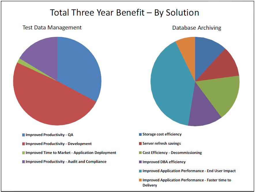 Total Economic Impact Study: IBM InfoSphere Optim Solutions - Three-Year Benefit from a