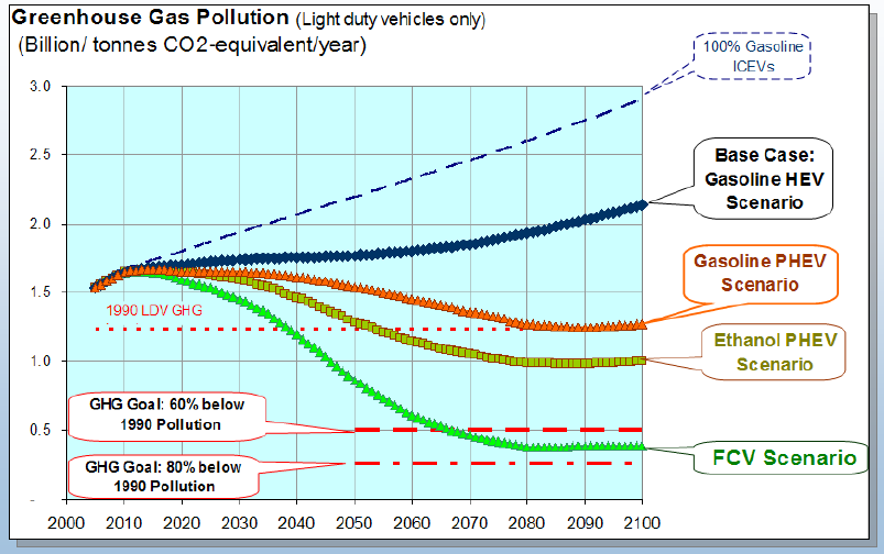 Long-Term Carbon Reductions