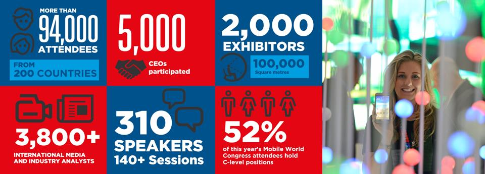 Exhibiting at Mobile World Congress allows you to showcase your products and services to 94,000 key decision-makers in a