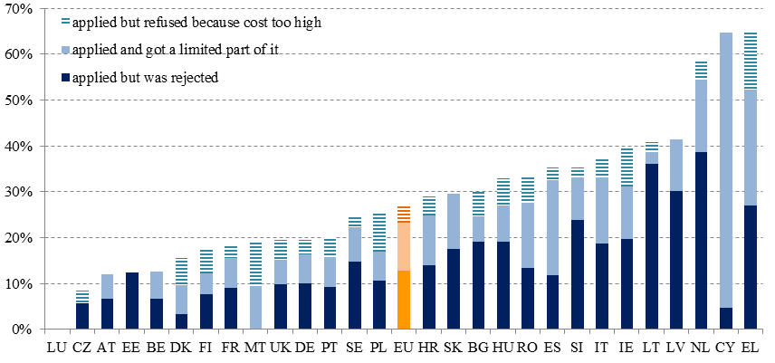 Chart 2: SMEs not receiving most of the amount of bank loan requested (as % of total SMEs requesting bank loans) 7 From a cross-country perspective, financial markets in the euro area progressed