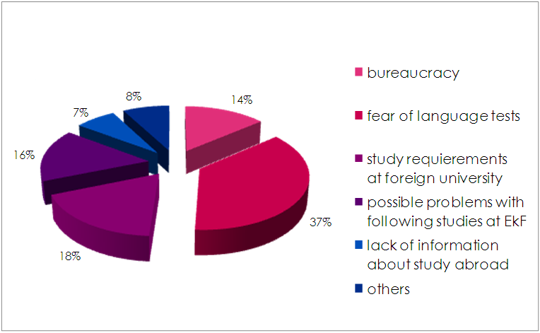 Figure 7 Obstacles for Study Abroad This survey has shown us, where we should aim our activities, which sources are the most important for our students and that we must work with students from the