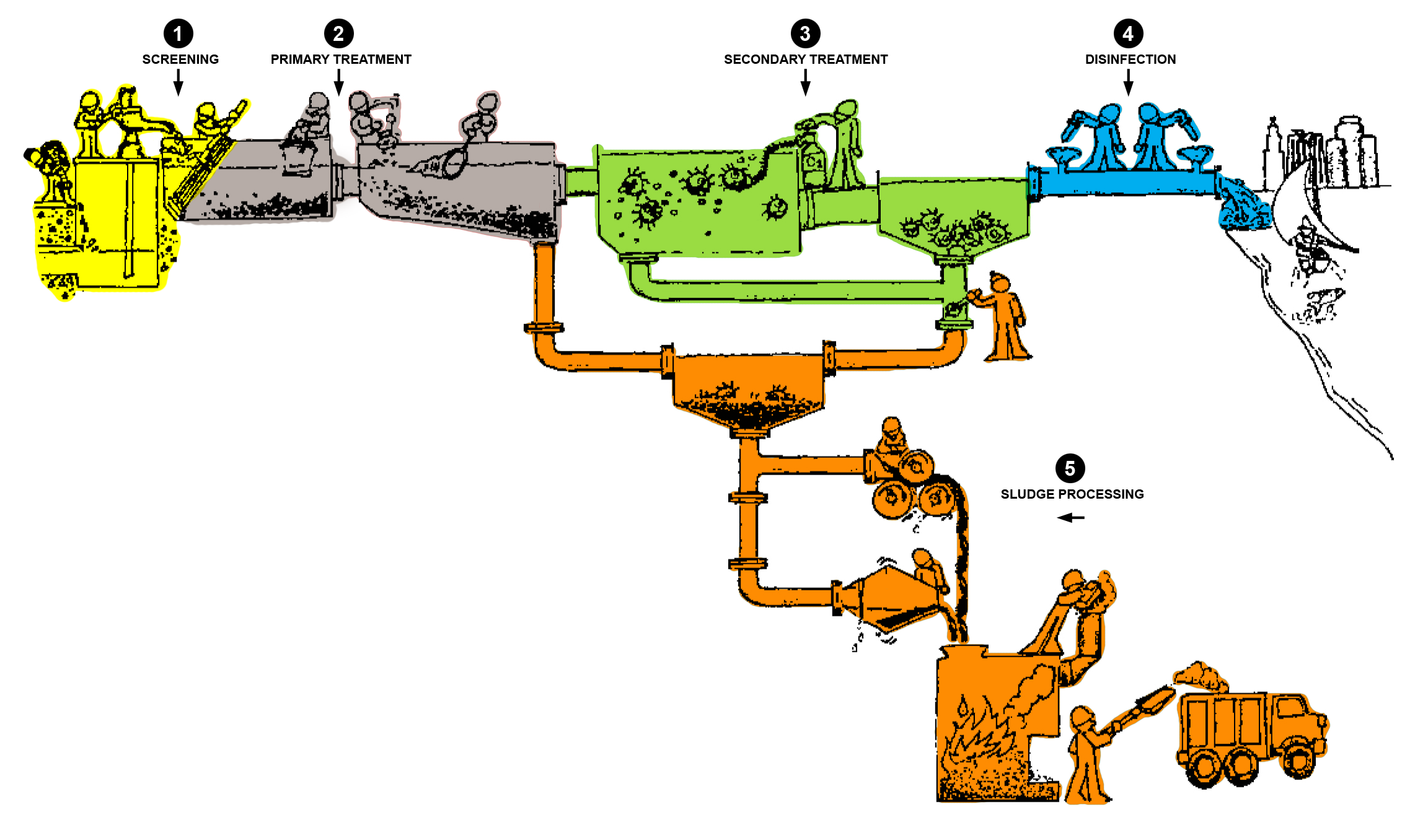 5-Step Wastewater Treatment Process 1. Wastewater is injected with ferric chloride after entering the plant through a pumping station.