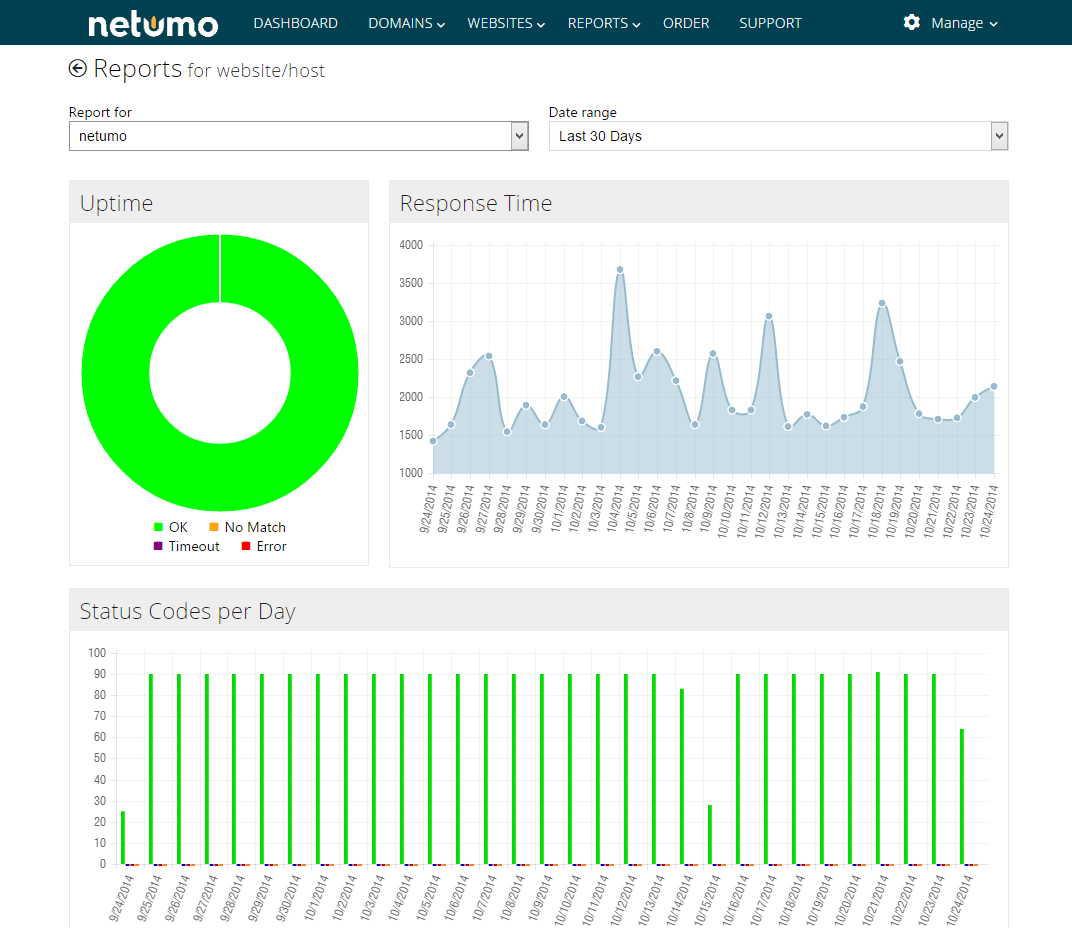Figure 11 - Netumo Reports 7.1.1 Uptime The Uptime charts shows in a donut the percentage amount that the site was up, the timeouts encountered and any errors encountered.