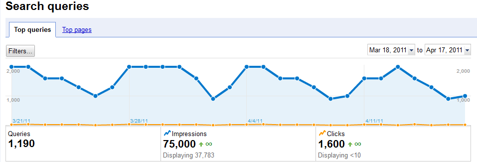 Google Webmaster Tools Impressions Estimated number of organic impressions your site