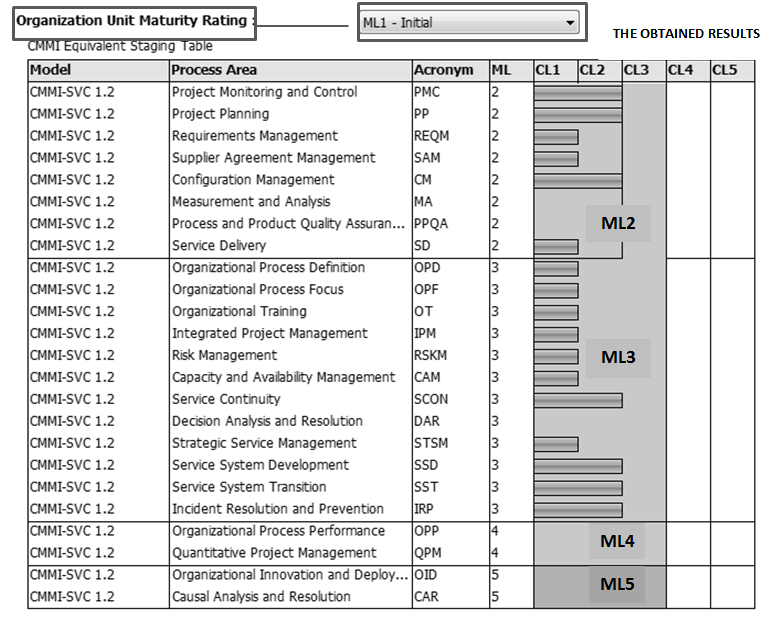 Central Page 180 of 344 Overall assessment results of the Service Delivery process area indicate that the capability level of this process area is CL1 (Performed), not CL2 (Managed).