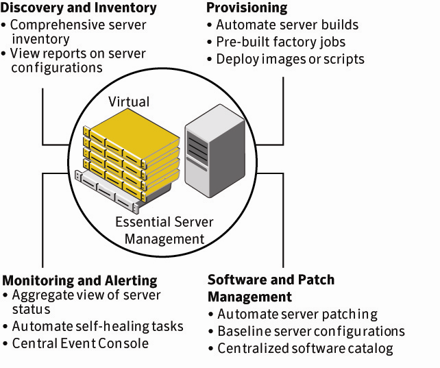 Essential server management: Discover, provision, manage, and monitor Overview Complexity with physical and virtual machine proliferation increases the challenges involved in managing servers.