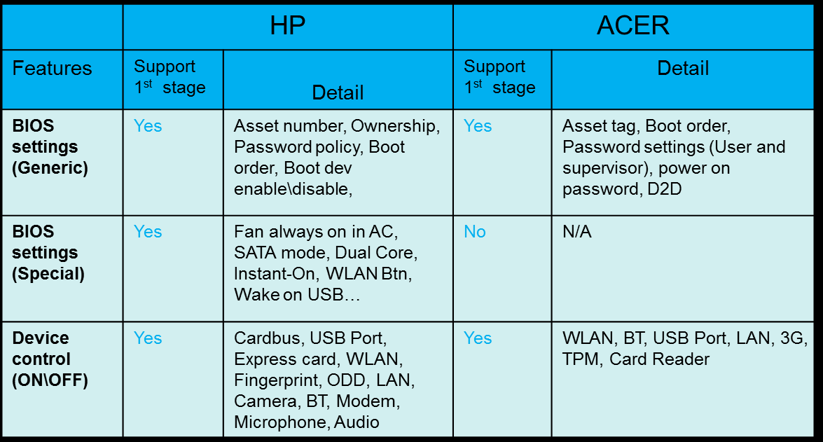 Attachments HP Protecttool versus ACER ProShield ACER ProShield BIOS Setting is very competitive against HP Protecttool.