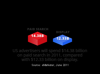 Why Paid Search Reach Relevancy ROI PPC Industry Facts Source: