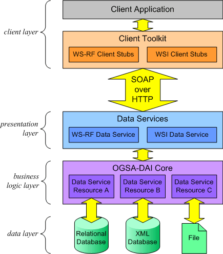 Why OGSA-DAI service container? Standard tool in the Grid community Supports distributed workflow (in version 3.