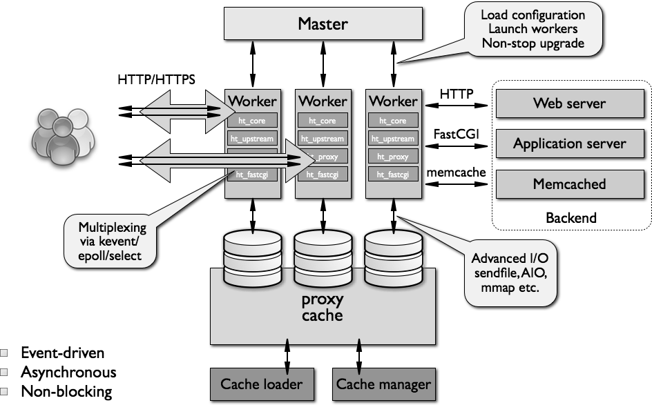 Nginx architecture big picture ref: http://www.