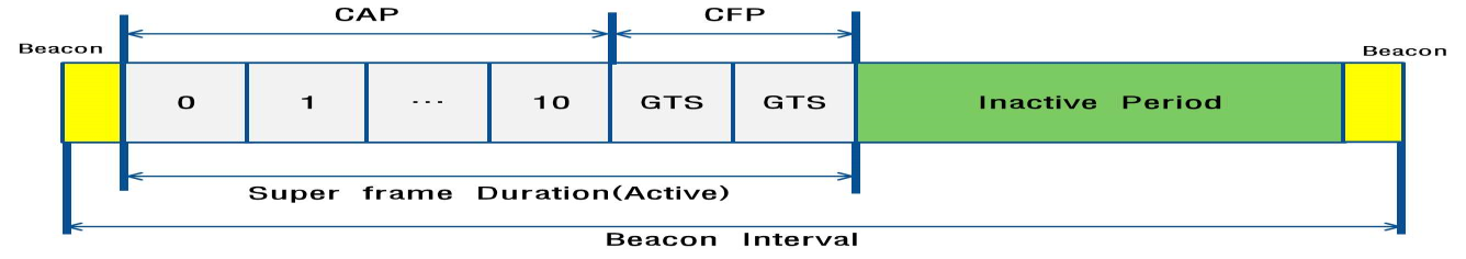 environment, and schedule-oriented method. However, the allocation method of GTS (Guaranteed Time Slot) of IEEE 802.15.