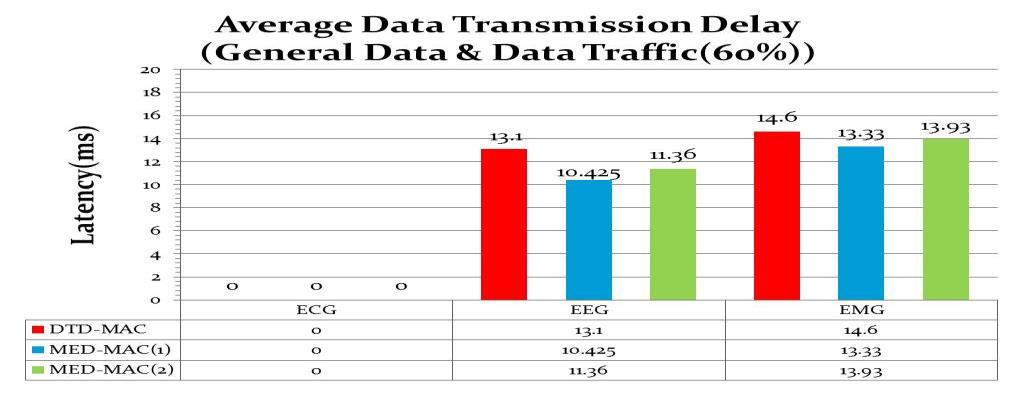 Figure 6. Average Time Delay of General Data in case of 60 % of Data Traffic in Available Time Slot (E.D : 10%, G.D : 90%) Figure 7.