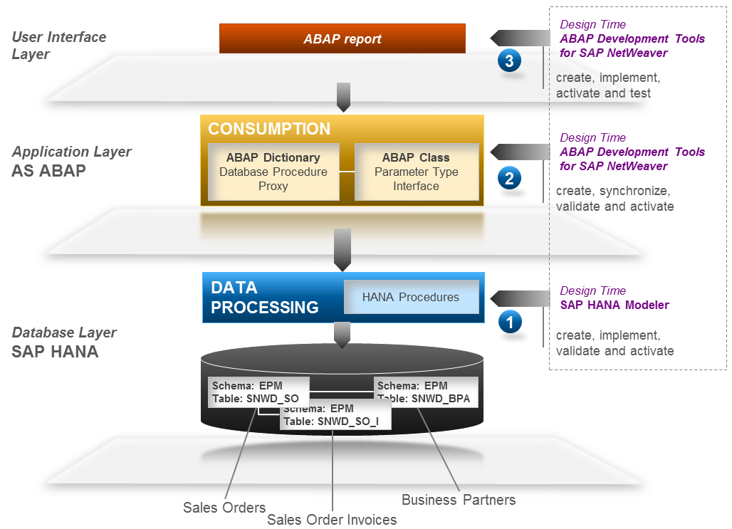 Summary Congratulations, you have just experienced how easy it is to consume SAP HANA procedures from an ABAP programs.