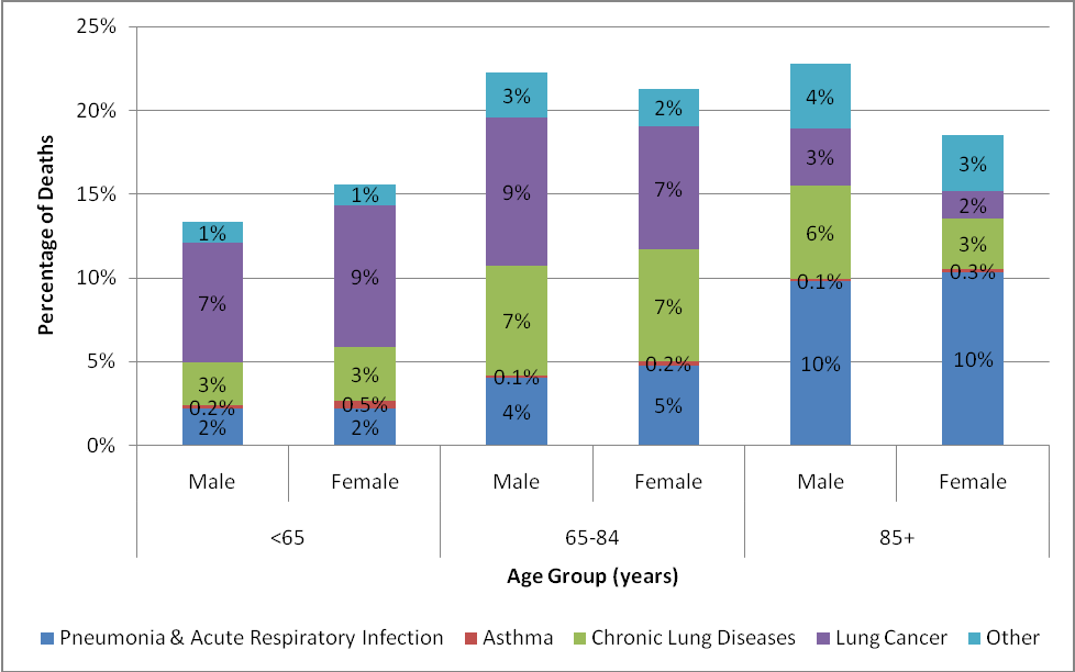 National End of Life Care Intelligence Network Report Figure 14: Cause of death ( underlying cause) by age and sex: proportion of all deaths in males and females in each age group in England, 2007 09