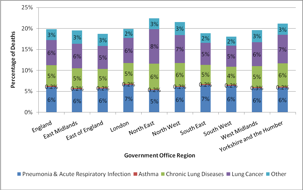 National End of Life Care Intelligence Network Report Figure 6: Cause of death by Government Office Region: proportion of all deaths by Government Office Region in England, 2007 09 4.