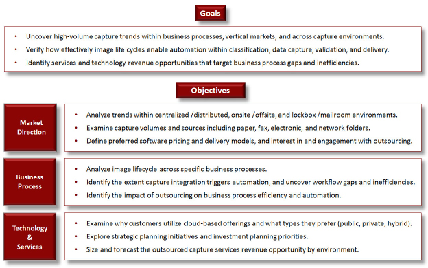 Summary of Research Goals & Objectives Market Analysis Methodology InfoTrends will conduct a three pronged analysis approach that encompasses extensive primary research and secondary research in key
