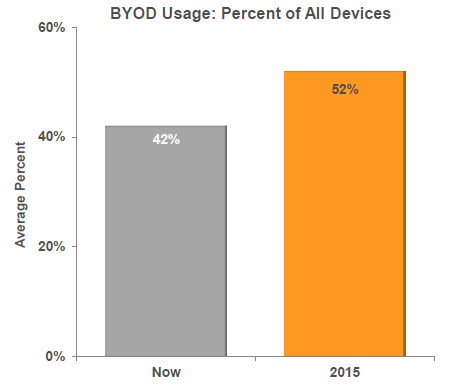 BYOD is Here to Stay User-owned devices continue to flood the network Reduced costs, increased employee productivity, cater to user preferences, experiment with new technology BYOD surpassed
