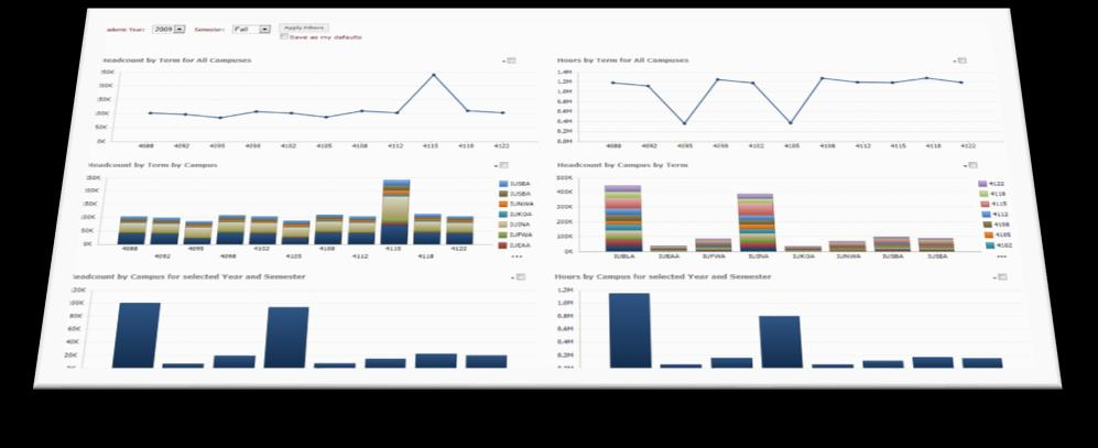 BI Architecture and Tools Report types overview The reports and functionality PowerPivot (excel and SharePoint) Excel services using PowerPivot Reporting Services (Report Builder) Data visualizations