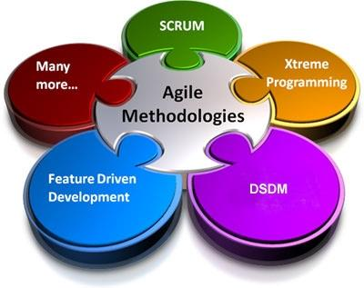 Fig. Agile methodology for software development Fig.