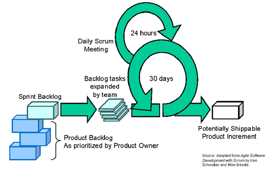 diagram. Highest priority is to satisfy the customer through early and continuous delivery of valuable software. In agile methods changes in requirements are accepted even late in the development.