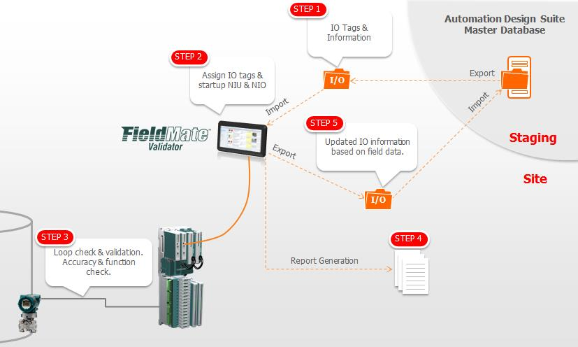 Field Asset Validation and Diagnostics Another common element of the configurable N-IO system is their ability to use latest digital communication protocols for communication with smart field