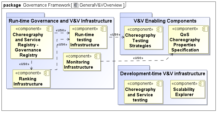 Figure 1.1: Conceptual Overview of Governance and V&V Framework 1.2.