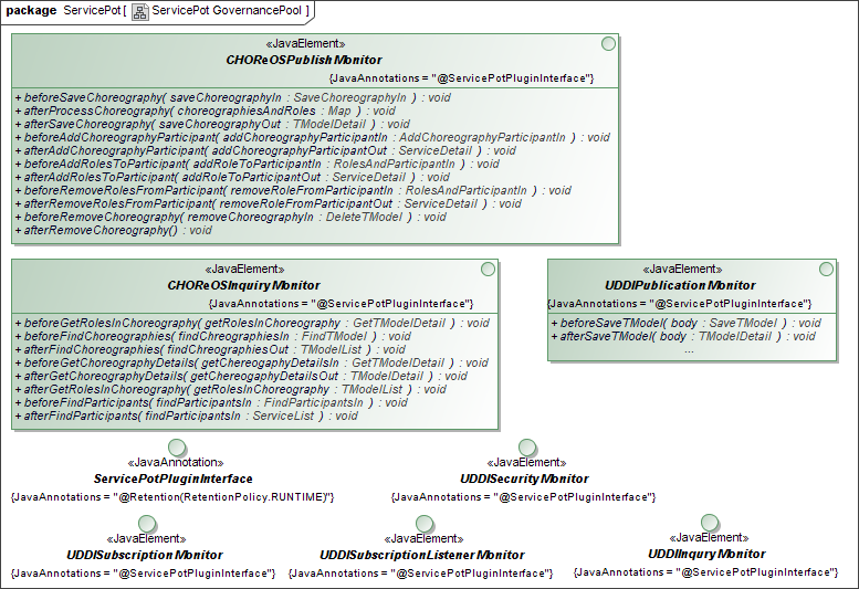 Figure 3.4: ServicePot: Plugin Interfaces and Events data store to index the entities in the UDDI registry.