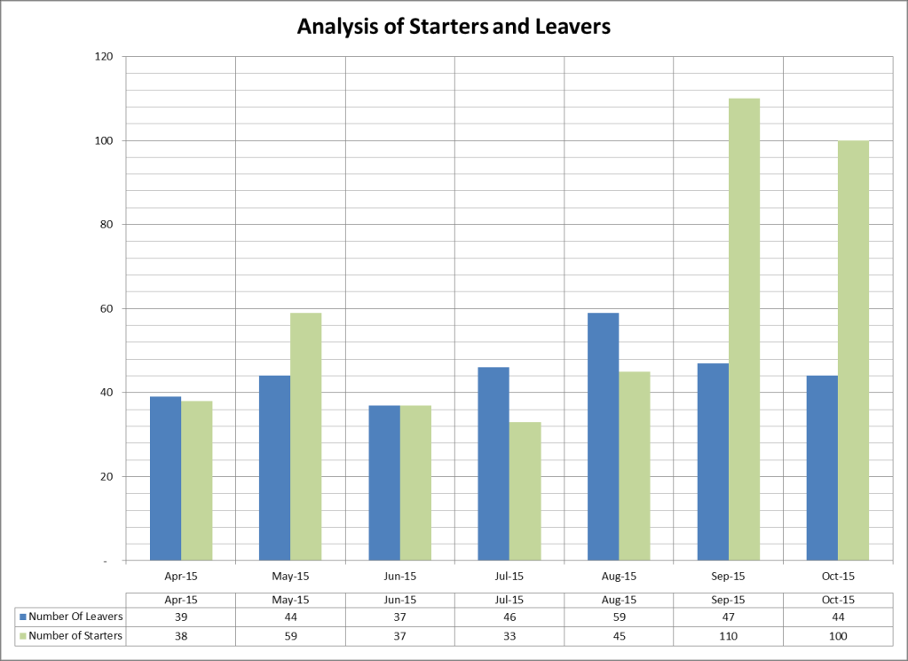 Chart 1: - analyses the leavers by month. The number of leavers in Oct-15 has reduced again so we are getting closer to the target of 30 per month. Chart 2: - analyses the leavers and starters.