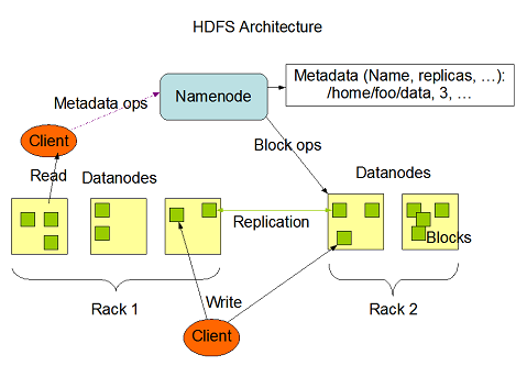 Figure 2. Hadoop Cluster Node Architecture DataNode run to every machine in Hadoop cluster separately. DataNode is responsible on responding the data reading and writing request from HDFS clients.