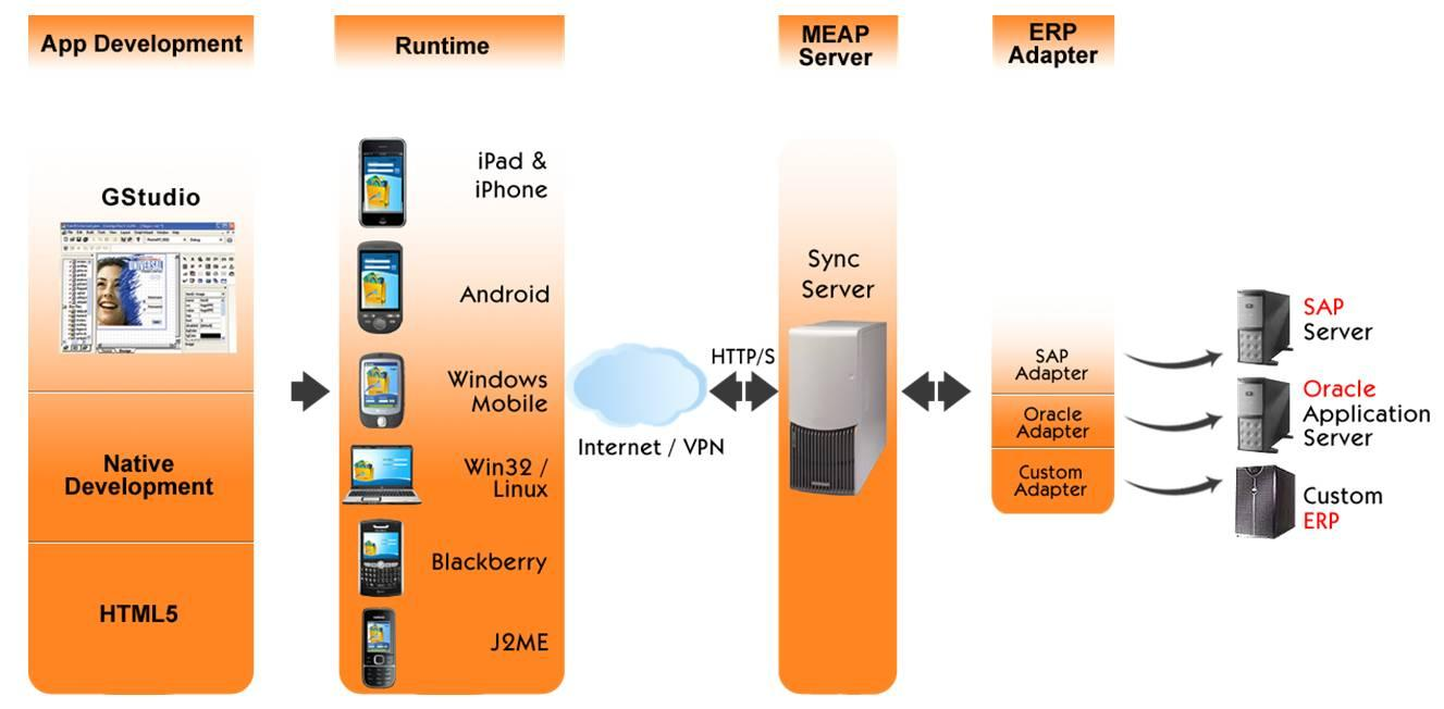 About our MEAP The below diagram highlights our MEAP offering: Tags (alphabetically) Android, Biometrics, Blackberry, Bluetooth, Camera, Cloud, Compression, Cross platform, DB2, EDGE, ERP adapter,