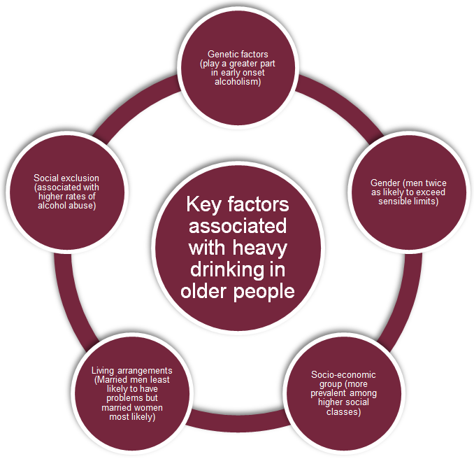 A study of alcohol use disorders in older people in England in 2006 noted that current diagnostic criteria and common screening instruments for alcohol use disorders may not be appropriate for