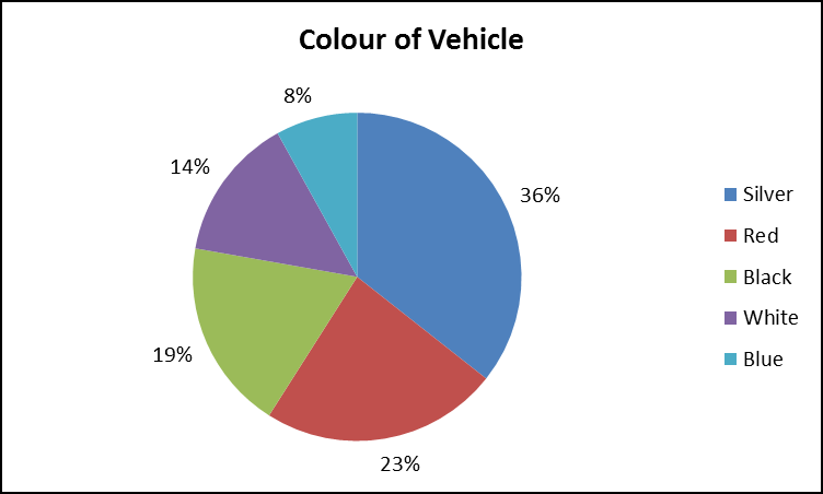 Example - histogram Pie charts Pie charts are useful for representing data where it is important to show individual values as a proportion of the whole population.