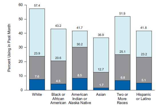 Current, Binge, and Heavy Alcohol Use among Persons Aged 12 or Older, by Race/Ethnicity: 2013 Current: Any drinks in past 30 days Binge: 5 or more drinks on one occasion