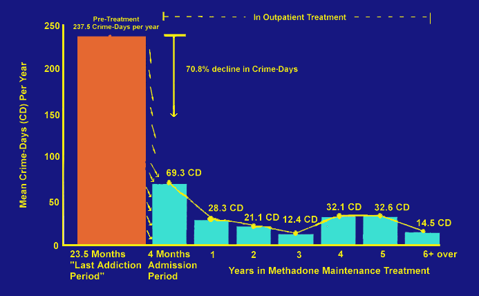 Methadone Maintenance reduces crime The Effectiveness of Methadone Maintenance