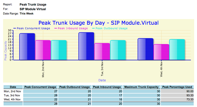 Peak Trunk Usage Capacity Planning Report Description Displays how much trunk capacity is being used on a per trunk, per day basis.