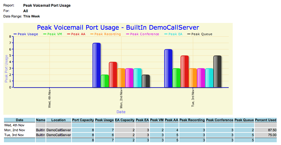 Peak Voicemail Port Usage Capacity Planning Report Description Shows peak Voicemail Port usage per day on a per service basis.