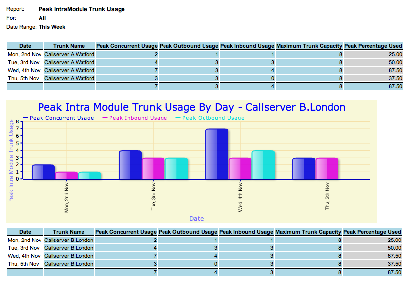 Peak IntraModule Trunk Usage Capacity Planning Report Description Shows the peak number of calls between Call Servers over IP trunks.