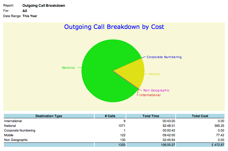 Outgoing Call Breakdown Cost Analysis Report Description Allows outgoing calls to be broken down by call type, i.e. National, International, Mobile, Non-Geographic, etc.