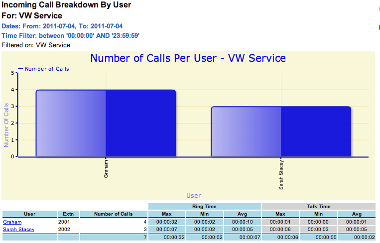 Incoming Call Breakdown by Day Call Performance Profile Report Description Identifies incoming call flow on a daily basis over the required period.