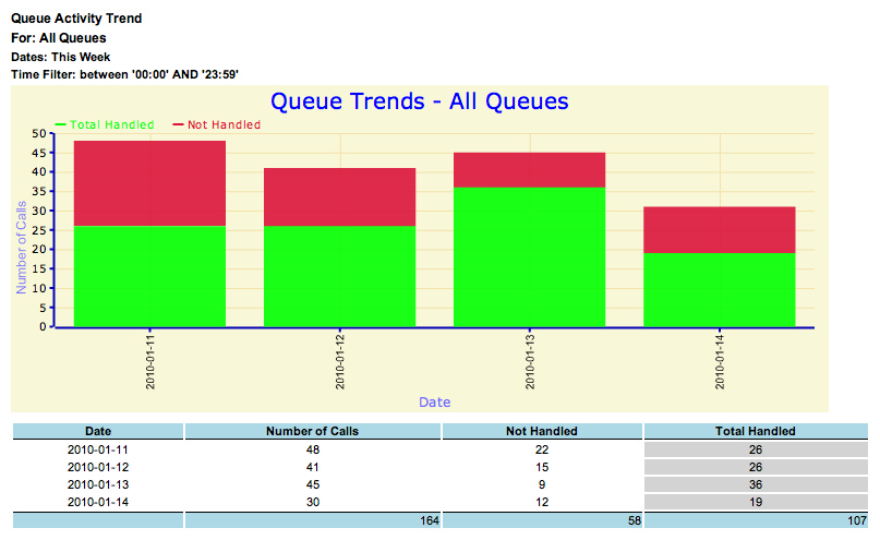 Queue Activity Trend Call Centre Report Description Shows the number of tasks that are allocated over a time period to identify call trends.