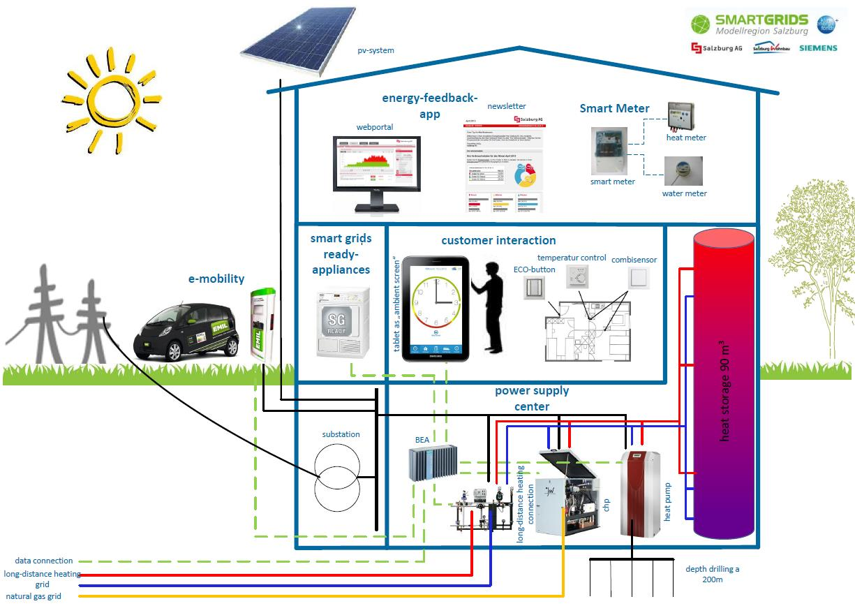 Flagship Project HiT SMART GRID SMART HOME Energy -
