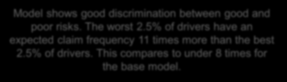 Overall fit diagnostic Model shows good discrimination between good and poor risks. The worst 2.
