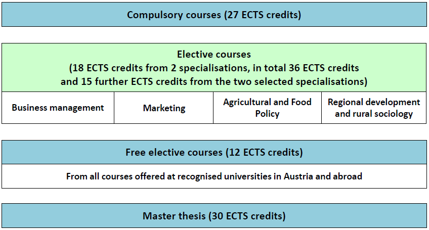 (2) In the course of the Master Programme in Agricultural and Food Economy, two specialisations have to be completed.