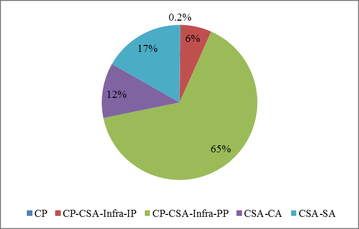 Figure 80 e-infrastructures EC funding by call, 2007-2012 3.2 Instruments and legal status of participants All the projects under e-infrastructures activity are CSA or CP-CSA (Figure 81).