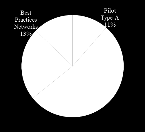 In terms of number of projects, Pilot B are the largest majority (126 out of 190, i.e. 66% of the total), whereas Pilot A are 11 (5 more than in 2011) and BPNs are 17 (13 more than in 2011).