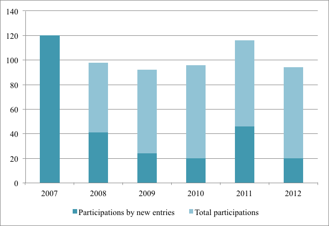 Figure 110 AT, Participation and EC funding, 2007 2012 Figure 111