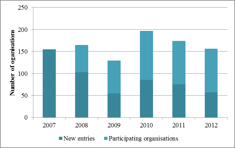 Figure 196 IT, Participation and EC funding, 2007 2012 Figure 197