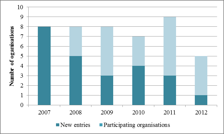 Figure 255 SK, Participation and EC funding, 2007 2012 Figure 256