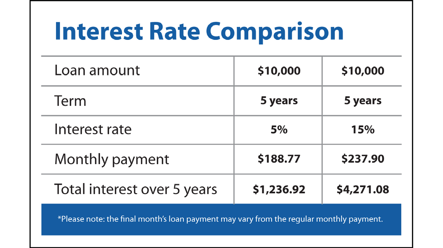 12 Project Prosper Compare Interest Rates i. By getting a 5% interest rate vs. 15%, this borrower would save over $3,000 interest over five years! ii. iii. iv.